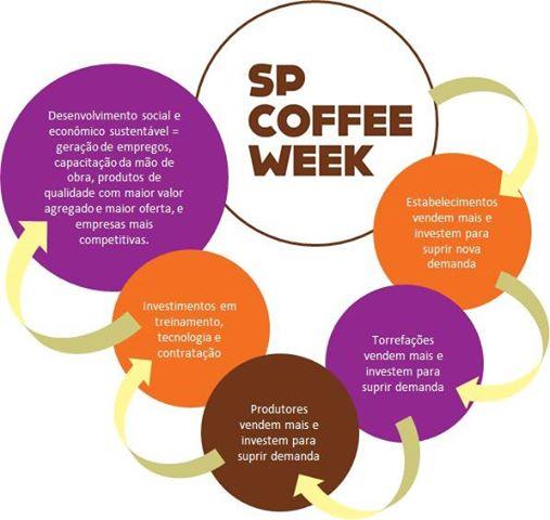spcoffeeweek2